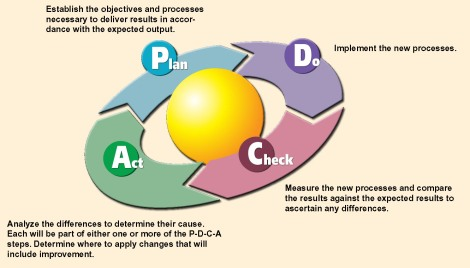 deming pdca (plan do check act) cycle
