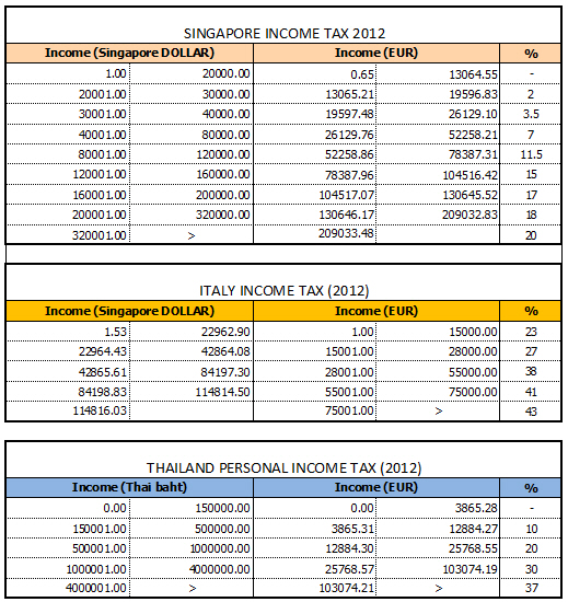 Singapore Income Tax Personal Income Tax 2012