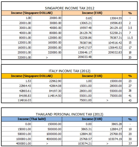 Personal Income Tax 2012: Singapore VS Italy VS Thailand