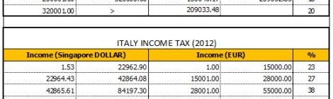 Personal Income Tax 2012: Singapore VS Italy VS Thailand