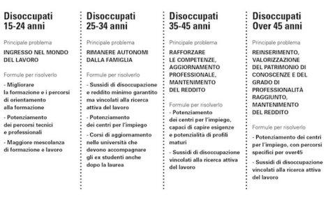 disoccupazione_per_fasce_eta_1_2
